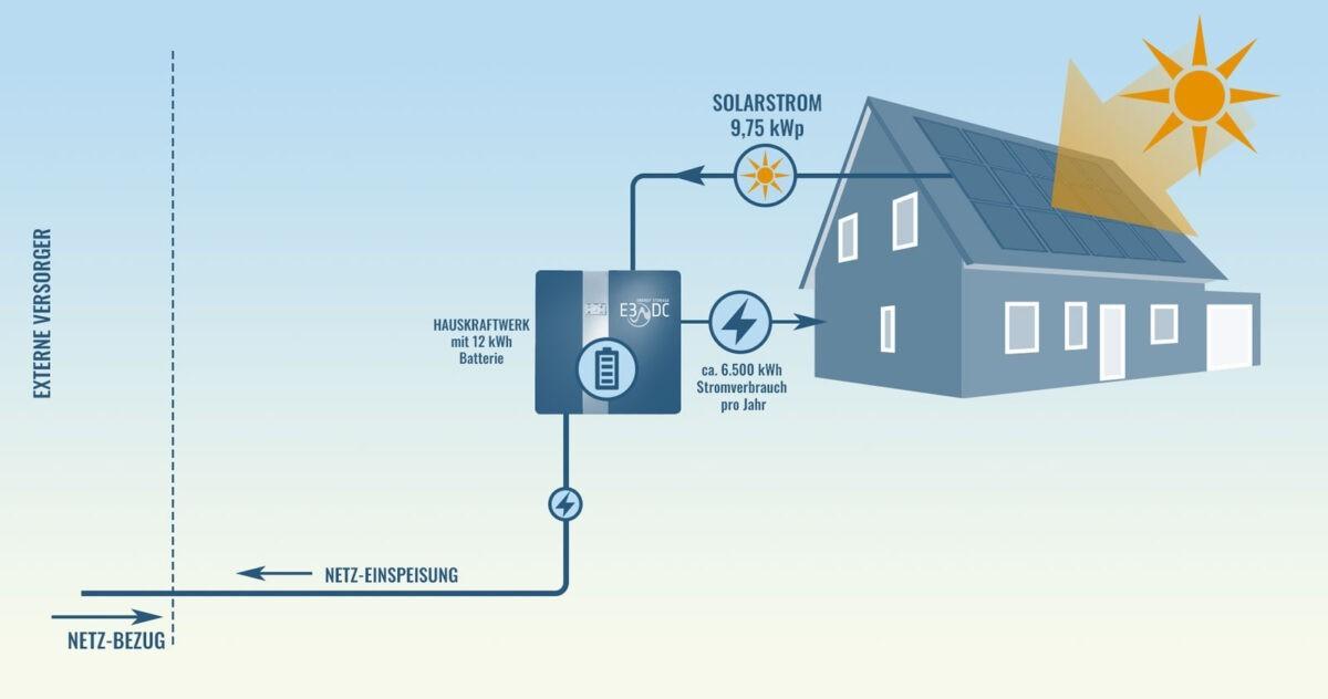 PV-und-Hauskraftwerk
