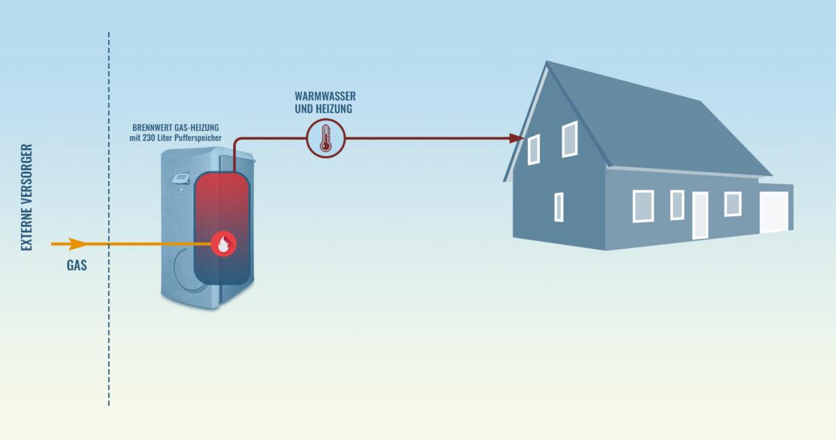 Installation Gasbrennwertheizung SolvisBen