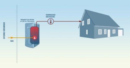 SolvisBen Gasbrennwertheizung