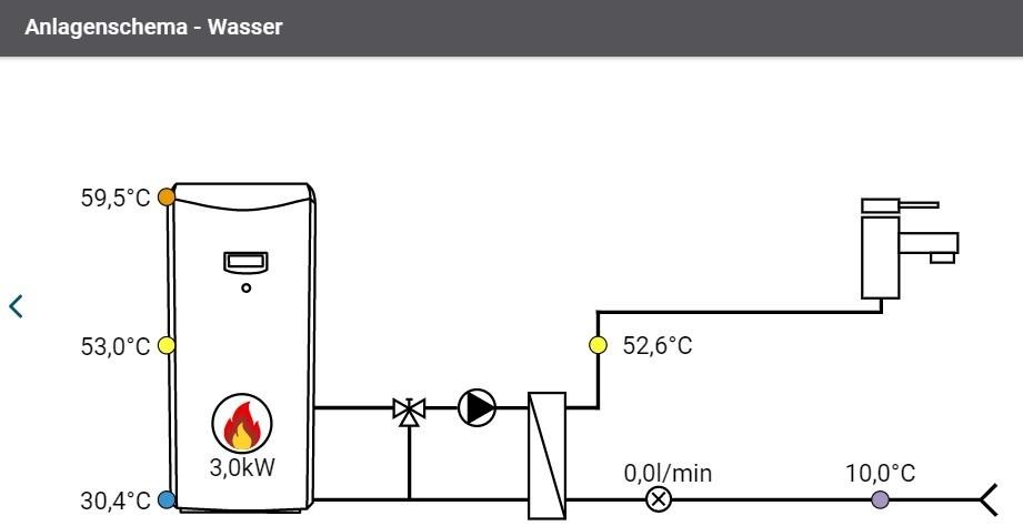 Anlagenschema Gasbrennwertheizung